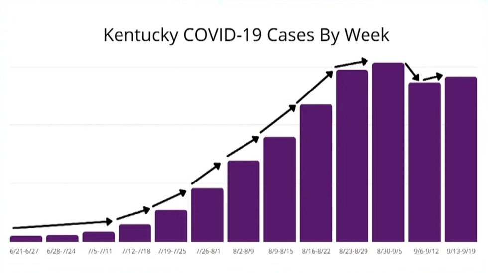 Covid cases by week
