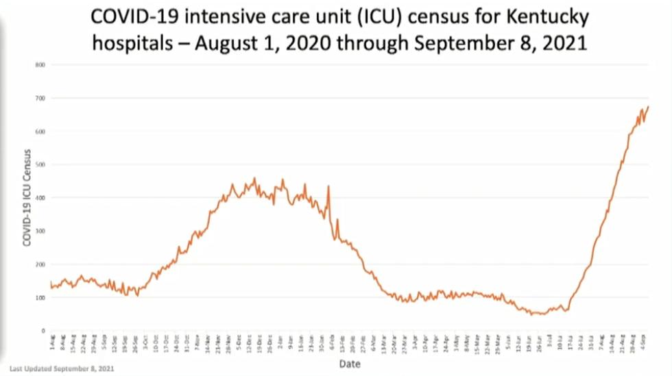 ICU census for Ky. Hospitals