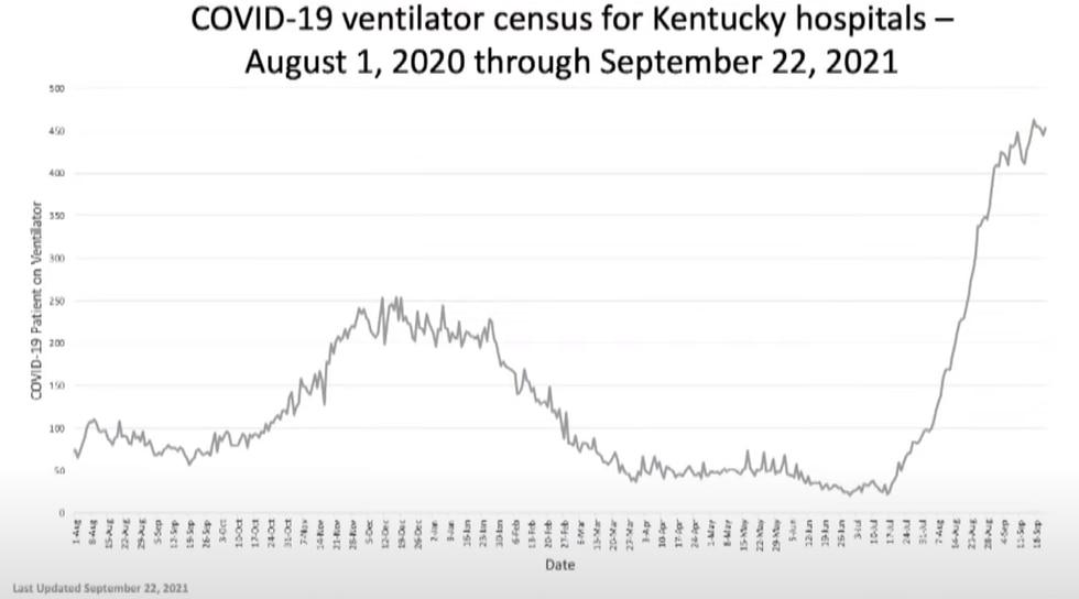 COVID ventilator census for Kentucky hospitals - August 1, 2020 through September 22, 2021.
