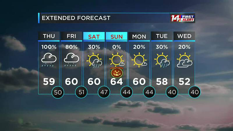 14 First Alert 10/27 at 10pm