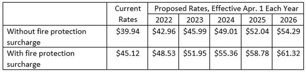 Proposed Evansville water rate increases