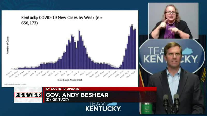 Gov. Beshear gives Covid update