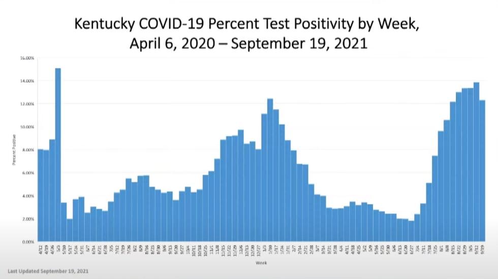 Kentucky COVID Percent Test Positivity by Week.