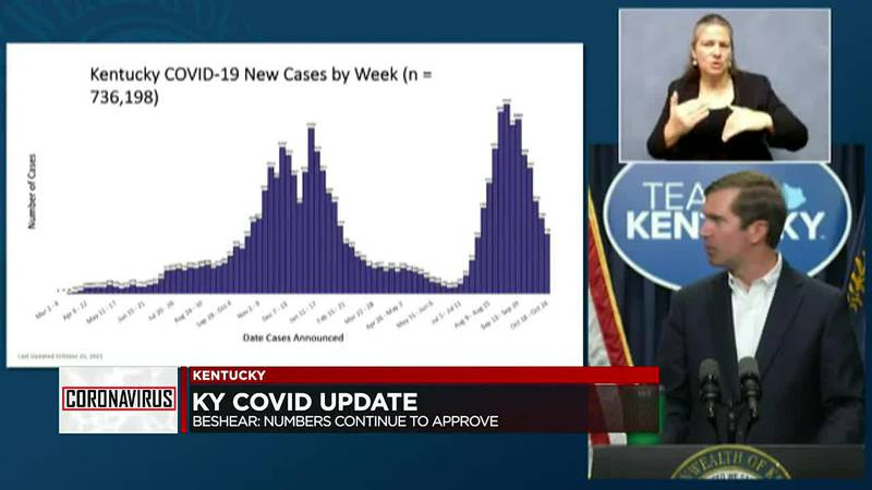 Gov. Beshear: 'We Are Almost Decreasing in Cases at the Speed We Increased'
