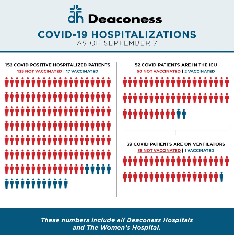 Deaconess COVID hospitalizations as of September 7.